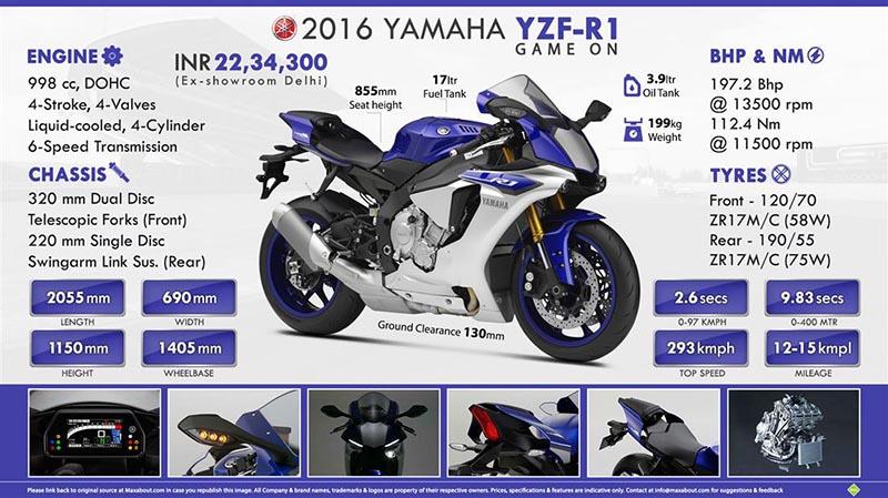 Yamaha R1 Spesifikasi